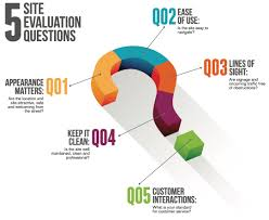 infographic critical site evaluation questions to ask 5 site evaluation questions