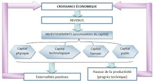 Dissertation economique croissance   report    web fc  com FC