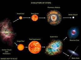 stellar evolution   the birth  life  and death of   stellar evolution   the birth  life  and death of a star