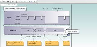 umodel timing diagramsuml timing diagrams