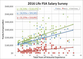 actuary salary survey dw simpson global actuarial recruitment the highest concentration of life actuarial jobs are in the northeastern us however demand for life actuaries is strong across the us and internationally