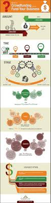 type of crowdfunding to fund your business infographic crowdfunding to fund your business
