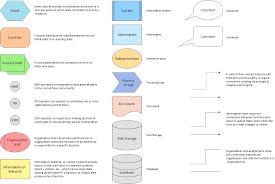 event driven process chain diagrams   event driven process chain    event driven process chain diagrams   design elements for epc diagrams  win  mac