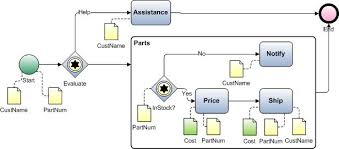 visio import example   bpmn diagram with sub processbpmn diagram   data objects