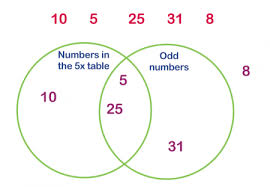 venn diagrams explained for primary school parents   theschoolrunvenn diagrams in ks