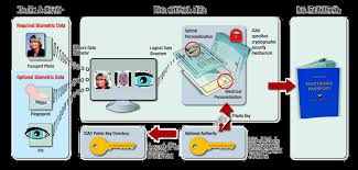 Implementation of biometrics, issues to be solved - PDF