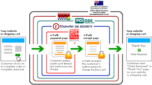 how the e path credit card payment gateway workspayment gateway flow diagram