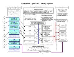 data flow diagram for user opt in data systemdatastream optin data loading system presentation layer  web  processing request layer  middle