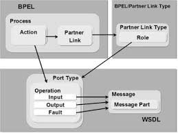an introduction to bpel by thomas hauck   research developmentweb services description language