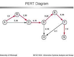 pert diagram   pert analysis   pert chart   critical path pert    notices  pert diagram showing a critical path