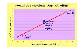 Why Job Offer Negotiations Go Wrong | Fast Company | Business + ... As for Dutchover, she's now happily ensconced in a new job with a more flexible time-off policy.
