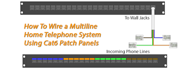 how to wire rj patch panels for home phone lines
