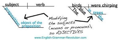 diagramming the prepositional phrase   diagramming prepositional phrases  adjectives