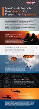 how veterans can present their experience bae systems united why hire veterans infographic