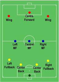 soccer  formationssoccer formation