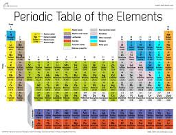 <b>Periodic Table</b> of Elements | Live Science