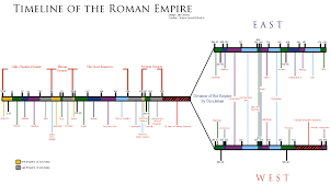 rome noah begat sons timeline of the r empire by ryukonotsuki