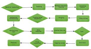 production process shandong wenling forging technology co   ltd    三)new product development flow chart  new product development process  after the  s department to confirm the development of customer orders