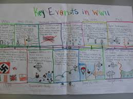 timeline examples lessons teach teaching is a dance