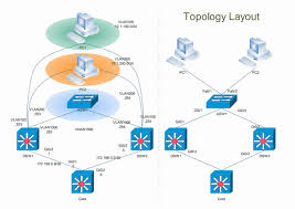 cisco network design   perfect cisco network diagram design tool    network topology