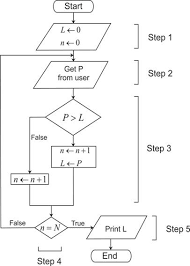 flow charts   chemistry learningflow chart procedure