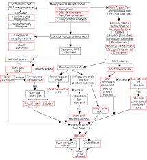 decision tree flow chart   menopause mattersthis flow chart aims to facilitate treatment decisions