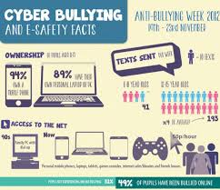 Cheap Research Papers On Cyber Bullying  find Research Papers On     A Research Paper On Cyber Bullying  Start With A Sample
