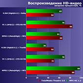 Тестирование <b>процессоров Intel</b> Celeron G4900, <b>Pentium Gold</b> ...