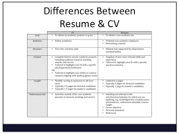 resume and cv clear resume cv responsive resume and curriculum vitae difference curriculum vitae resume how to write a cv or resume