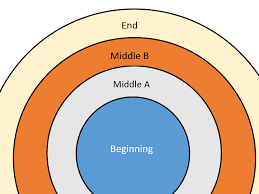 how do i create a concentric circle chart in word    techwalla comconcentric circles can help readers visualize complex processes and relationships  concentric circle charts always  from the inside  working outward