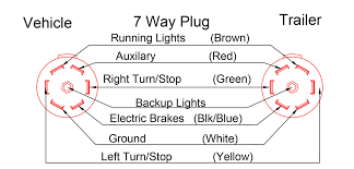 plug wiring diagram double a trailers 7 way plug