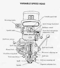 how to use a milling machine   instructionsdiagram of typical variable speed milling machine head