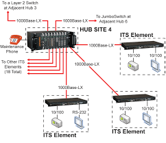 rugged jumboswitches for dot traffic network hubs   jumboswitchenlarge diagram