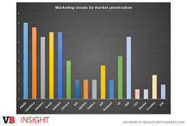 marketing clouds by market penetration adobe tank san francisco