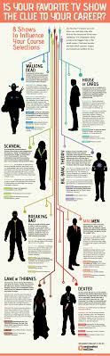 is your favorite tv show the clue to your career visual ly