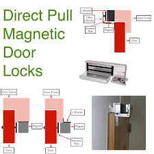 buy magnetic direct pull locks double magnet pull locks mag magnetic locks infographic