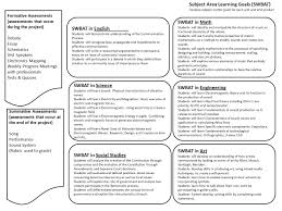 big idea brainstorming use the scope and sequence and reference 4 subject