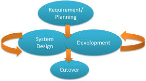design and developmentmethodologies  rapid application development