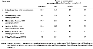 population urbanization and quality of life iv impact of urban unemployment and poverty in selected cities in the developing world 1977 1985