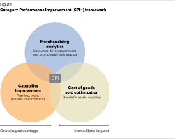 category performance improvement retail capability a t and it offers all the capabilities and support necessary to sustain the improvements over time including training and analytical tools