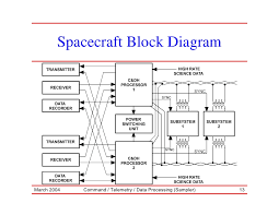 satellite rf communication       spacecraft block diagram
