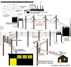 how to wire 3 phase 480 Volt Transformer Wiring Diagram power plant produces 3 phase that is transmitted on 3 wires transmission lines bring 500,000 69,000 volts to substation high voltages means lower amps, 480 to 240 volt transformer wiring diagram