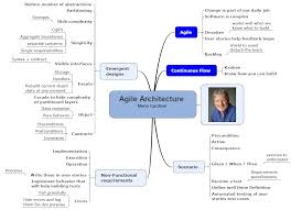 software engineering micaël s blog agile architecture conference resume