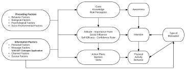 jrp effectiveness of computer tailoring versus peer support web the theoretical framework of both interventions integrating the i change model self determination theory sdt and motivational interviewing mi
