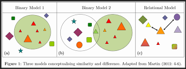 ethnic diversity andy singleton online binary model 1 figure 1a could represent the pre 1970s assimilationist approach where the properties of a majority group dominate and dictate what should