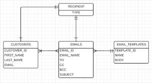 database design   does my erd account for my business logic    er diagram