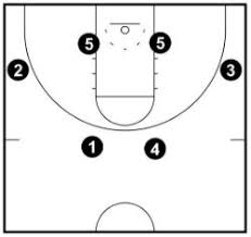 flex offense   complete coaching guide   basketball for coaches spots of flex offense