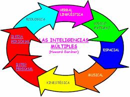 Resultat d'imatges de cerebro e inteligencia