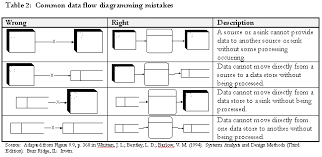 data flows  common dfd mistakes