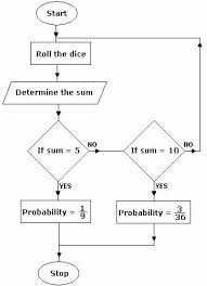 definition and examples flow chart   define flow chart   algebra     ques  the flow chart shows the probability of getting a sum  which is a multiple of  when two dice are rolled  if robert gets the sum as   according to